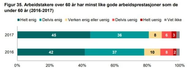Skjermdump: Norsk Seniorpolitisk Barometer.