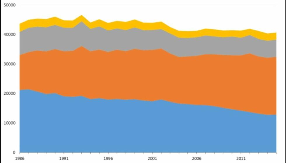 <strong>DØDSFALL:</strong> Antall dødsfall i Norge 1986-2015, fordelt på dødssted. Skjermdump: Illustrasjon FHI.no.