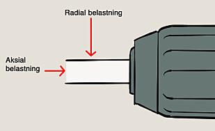 FEIL BELASTNING: De fleste driller er laget for det som kalles aksial belastning. Radial belastning er det som oppstår når du eksempelvis borer med store hullbor. Illustrasjon: Øivind Lie-Jacobsen
