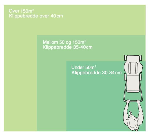 Passe stor: Kjøp en klipper som passer til din plen. Illustrasjon: Øivind Lie-Jacobsen