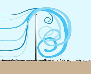 Tett vegg: Luften presses over veggen og lager turbulens på baksiden. Illustrasjon: Øivind Lie-Jacobsen