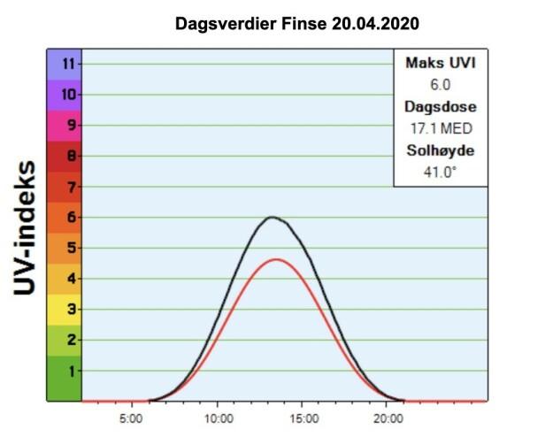 Grafen over viser forventet UV-indeks (rød strek) og faktisk UV-indeks på målestasjonen på Finse mandag 20.april. Foto: DSA