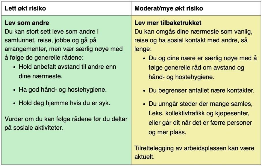 Ved lav smitte i samfunnet, som i Norge i dag, er dette rådene til risikogruppene. Illustrasjon: Folkehelseinstituttet